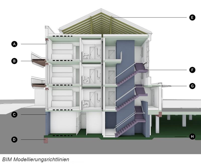 Bild: BIM Modellierungsrichtlinien Neustadtarchitekten